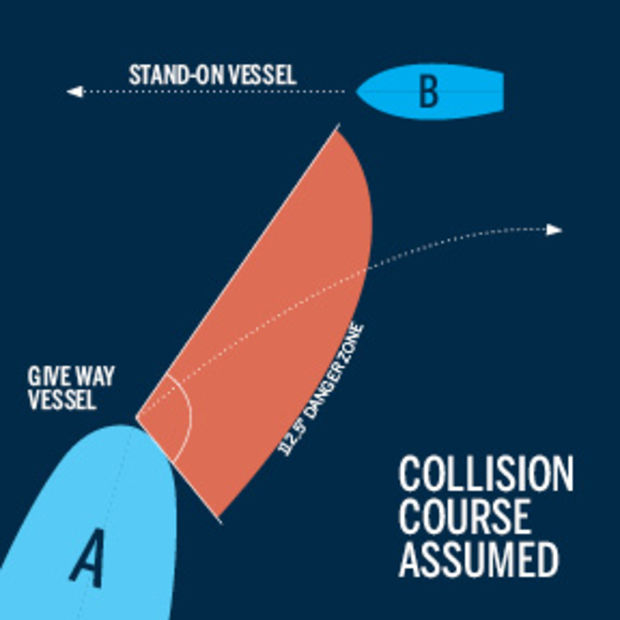 Collision Avoidance - vessels-and-yachts