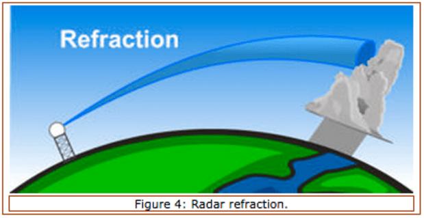Doppler Weather Radar: When Storms Aren't Storms - PassageMaker