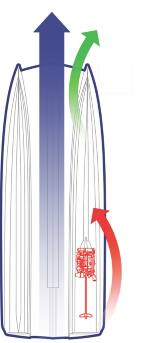 The shape and volume of each hull manages the flow of water through the tunnel, allowing the bow sections  to oppose the prop's thrust. Tracking is straight and true.