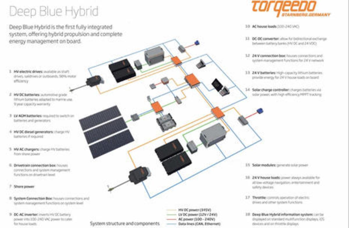 Torqeedo_Deep_Blue_Hybrid_diagram_aPanbo-thumb-465xauto-12628