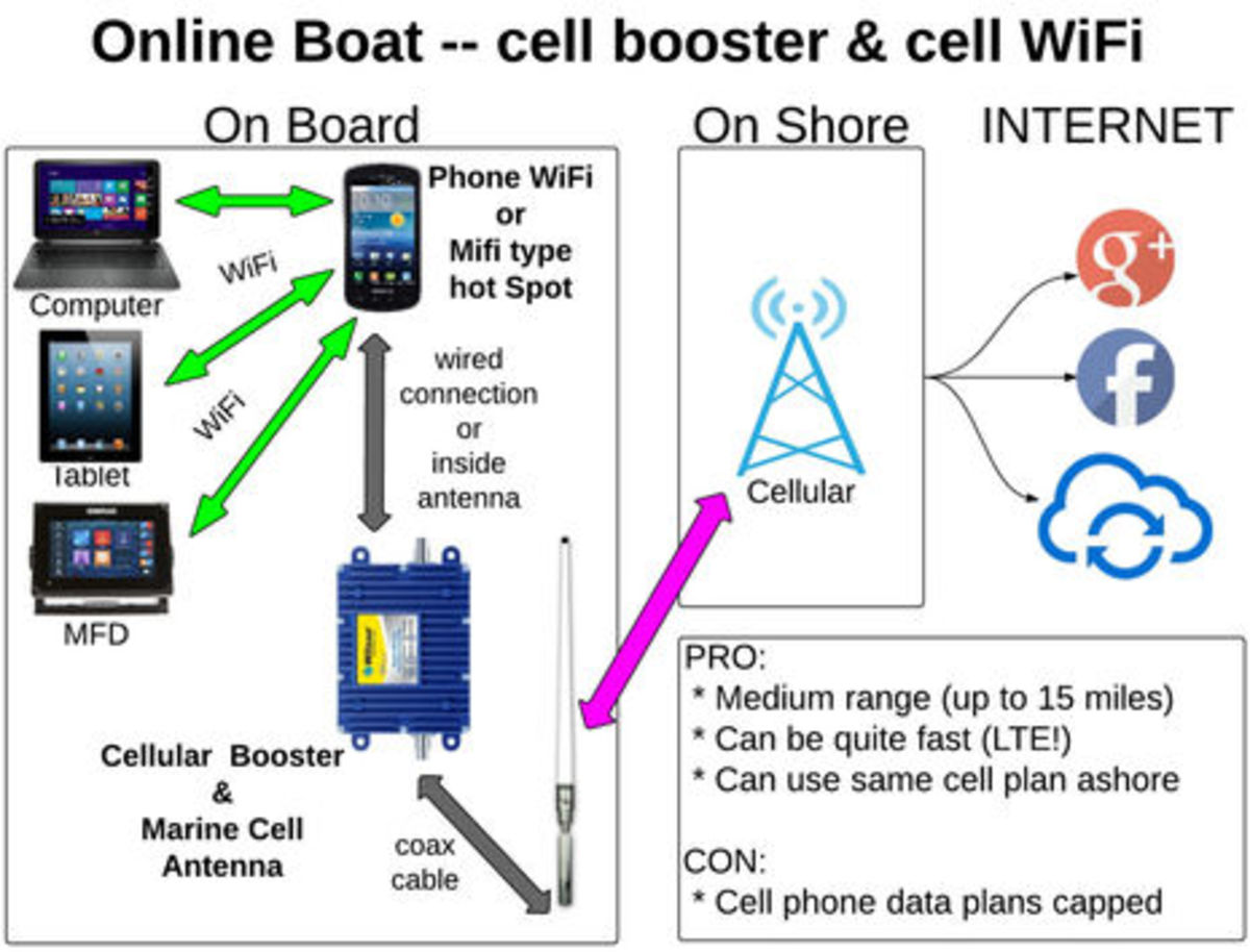 Onboard WiFi and Cell Booster Strategies, the Diagrams (BLOG