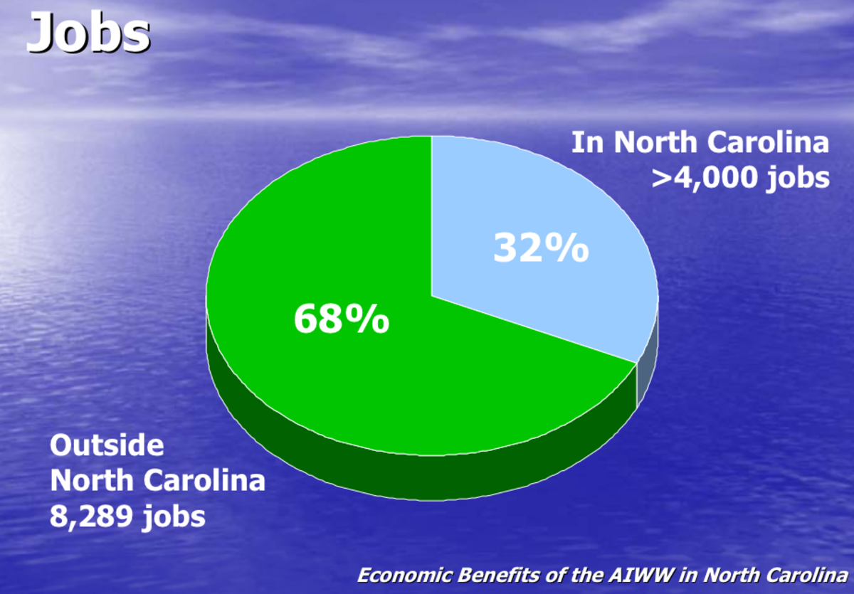 Another key contribution of the dredging project is the significant number of job added both locally and in other states. (click to enlarge)