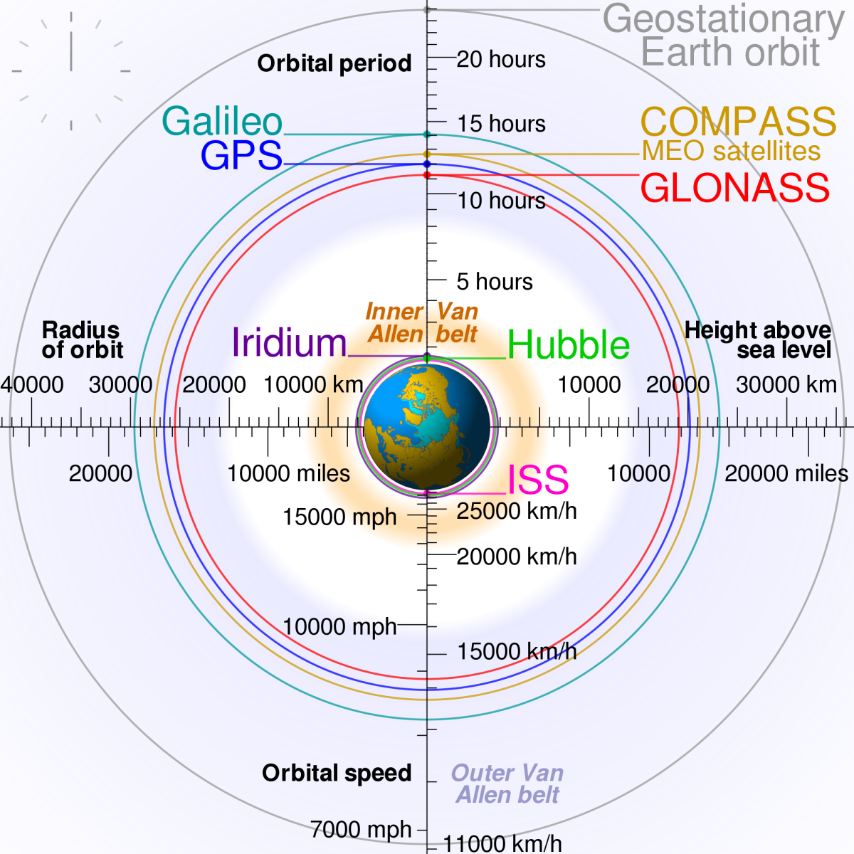 comparison_satellite_navigation_orbits-svg