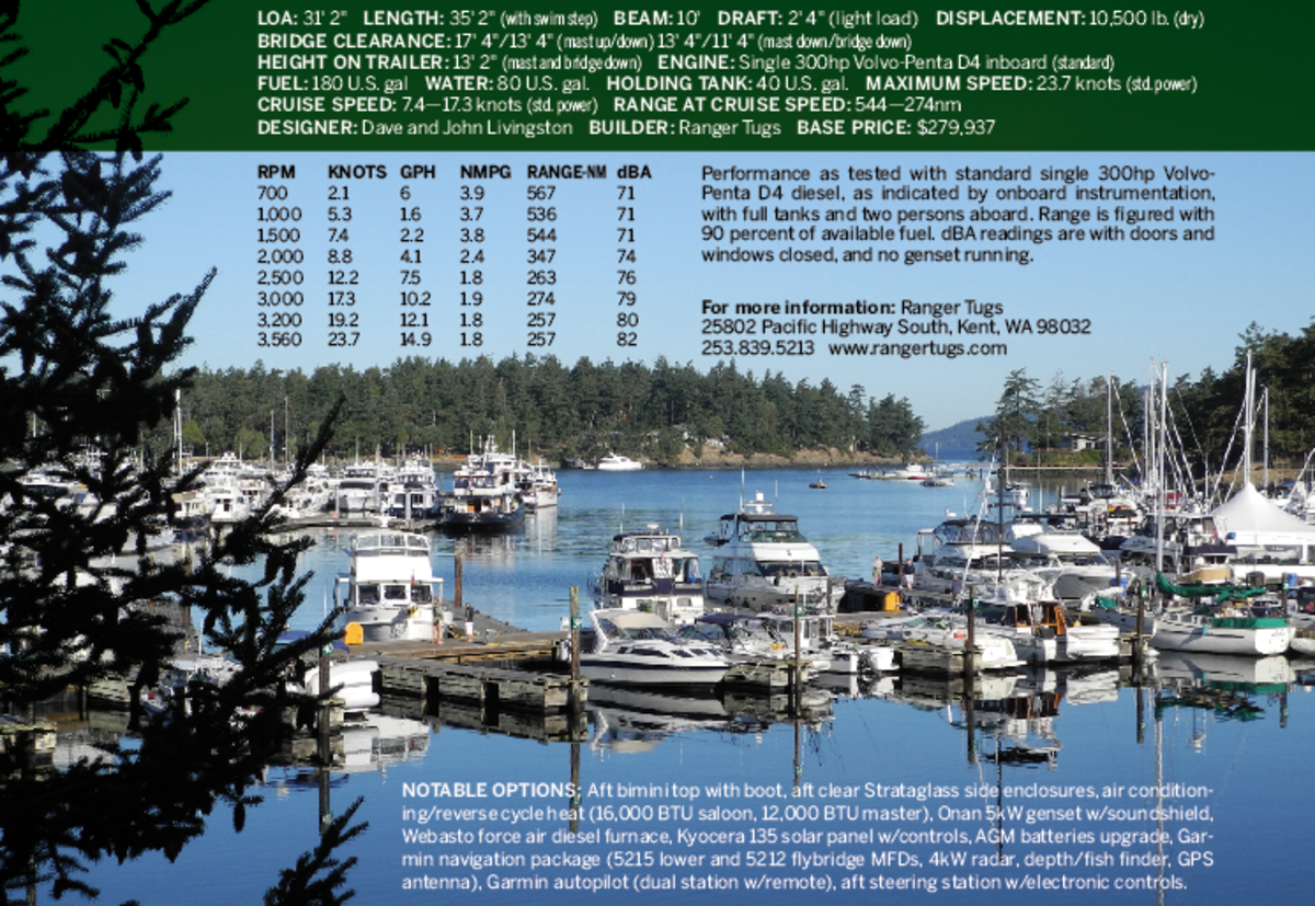 Roche Harbor, and the vitals of our Ranger Tugs R31. Click to Enlarge.