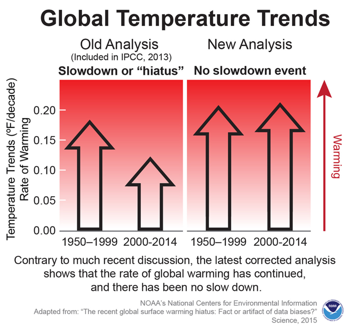global temperature trends