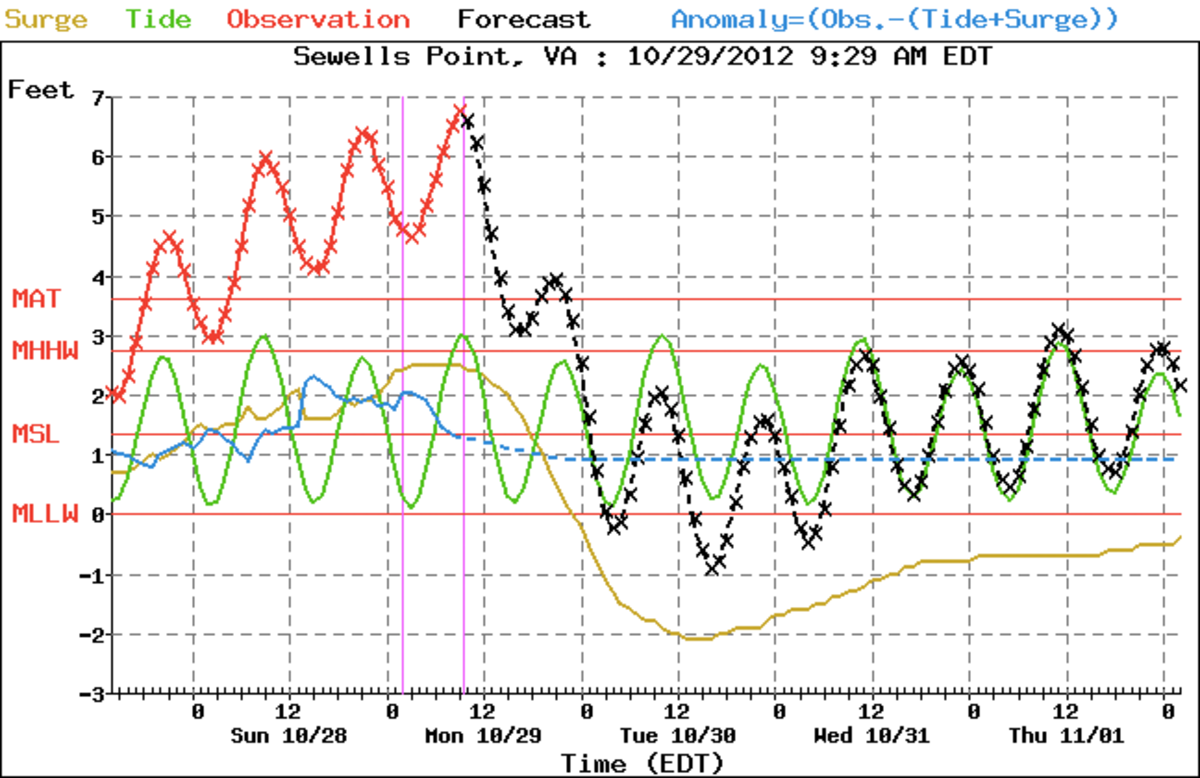This chart illustrates the change in water levels throughout the storm.
