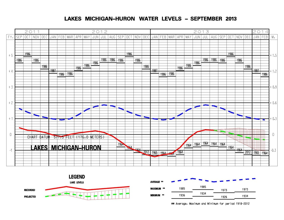 A table of Lake Michigan-Huron water levels for Sept. 2013 from the Army Corp of Engineers.