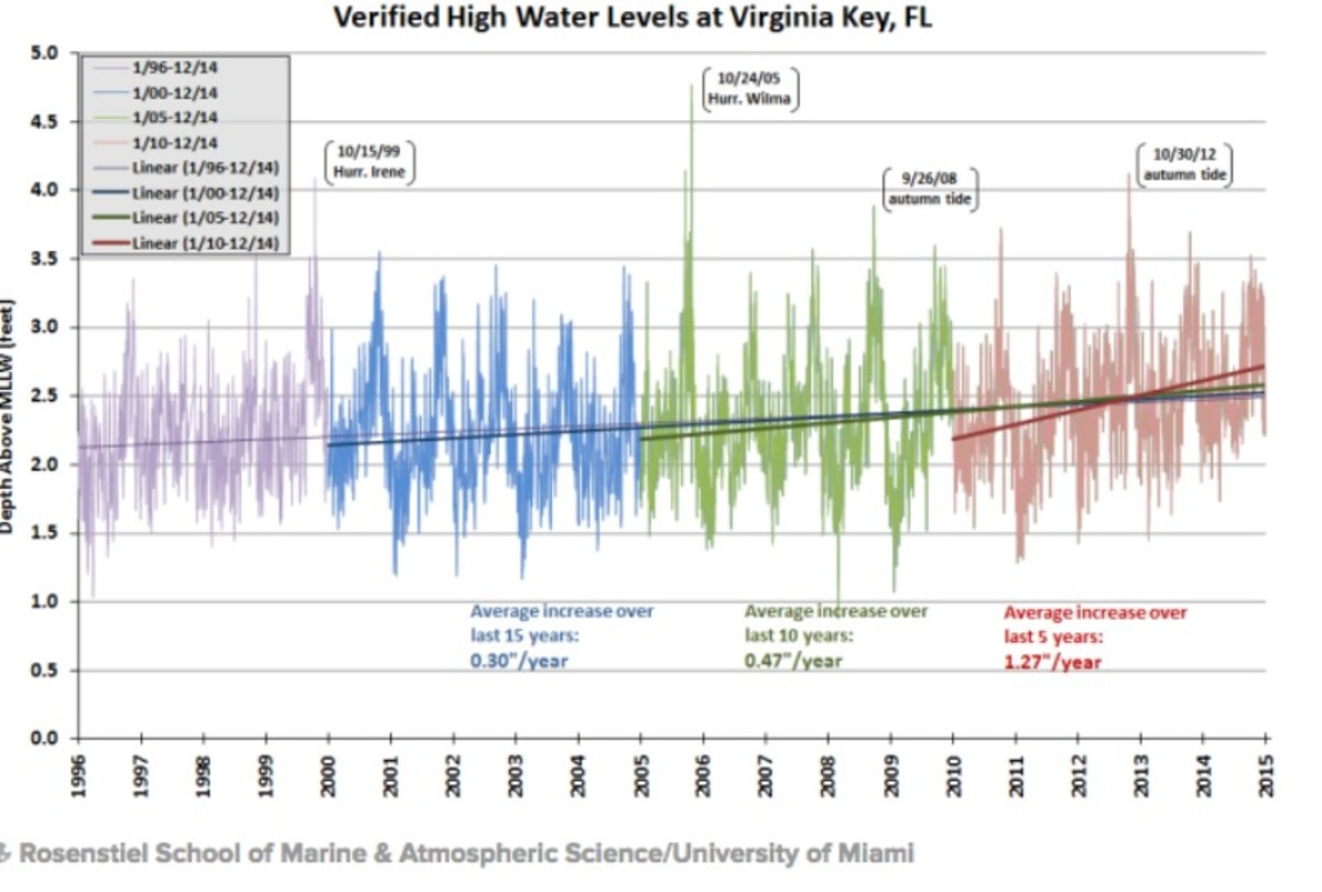 Broken down into five year pieces, the highest tidal point in Virginia Key is rising at a sharply accelerating rate. Courtesy Brian McNoldy via the Miami New Times.