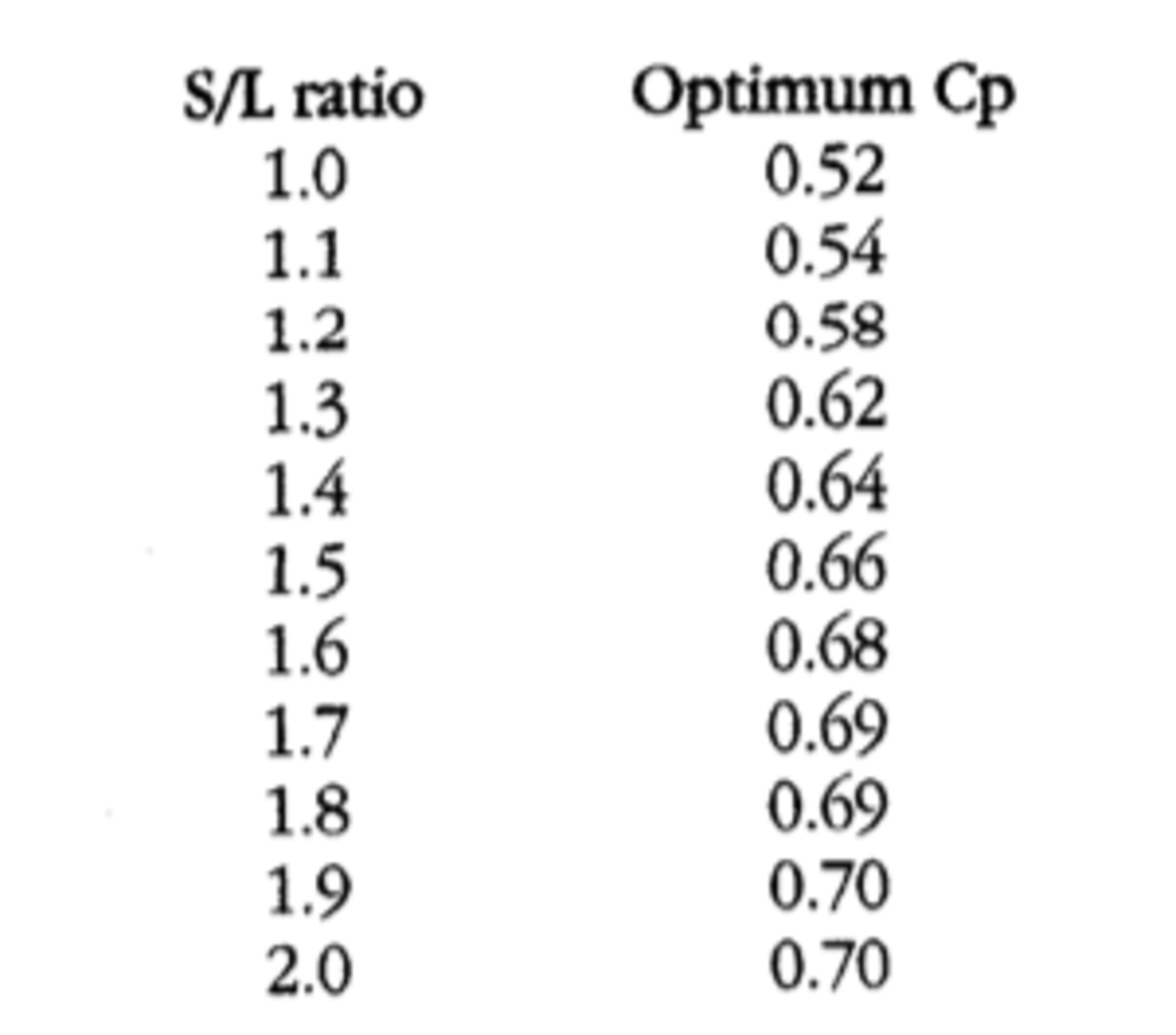 S/L ratio VS. Optimum Cb