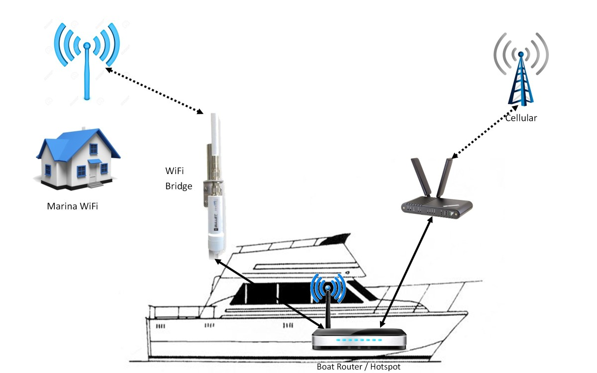 Methods of connecting your boat to the internet.