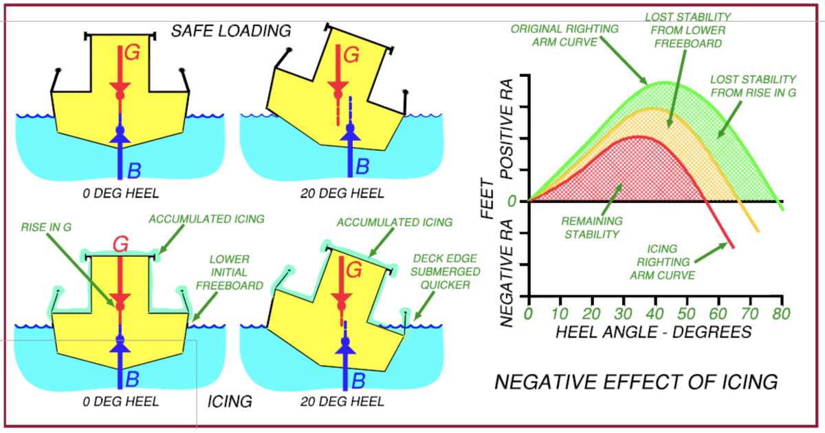 A diagram from the Coast Guard's guide on vessel stability illustrates the negative effect of icing.