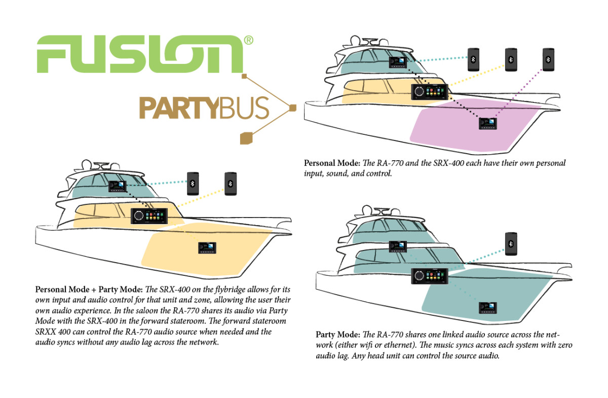 PartyBus Infographic
