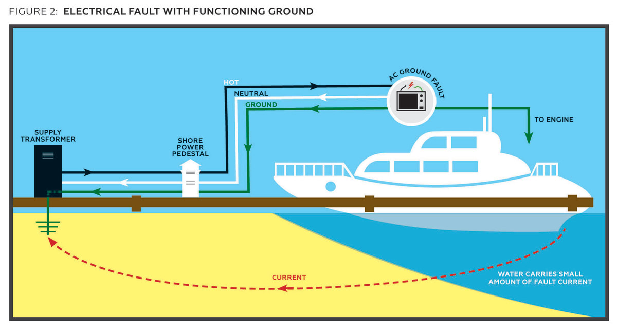 Boat Bonding Wiring Diagram from www.passagemaker.com