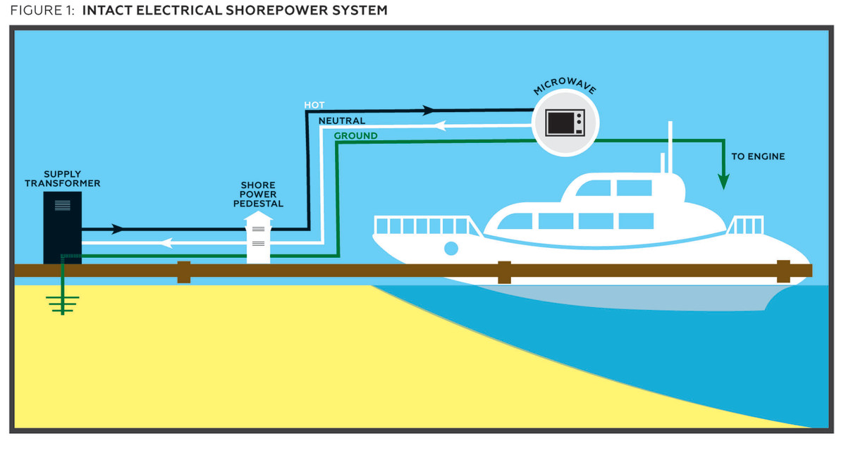 Troubleshooter: Shorepower Danger - PageMaker on neutral wire, neutral wiring wall box, neutral safety switch diagram,