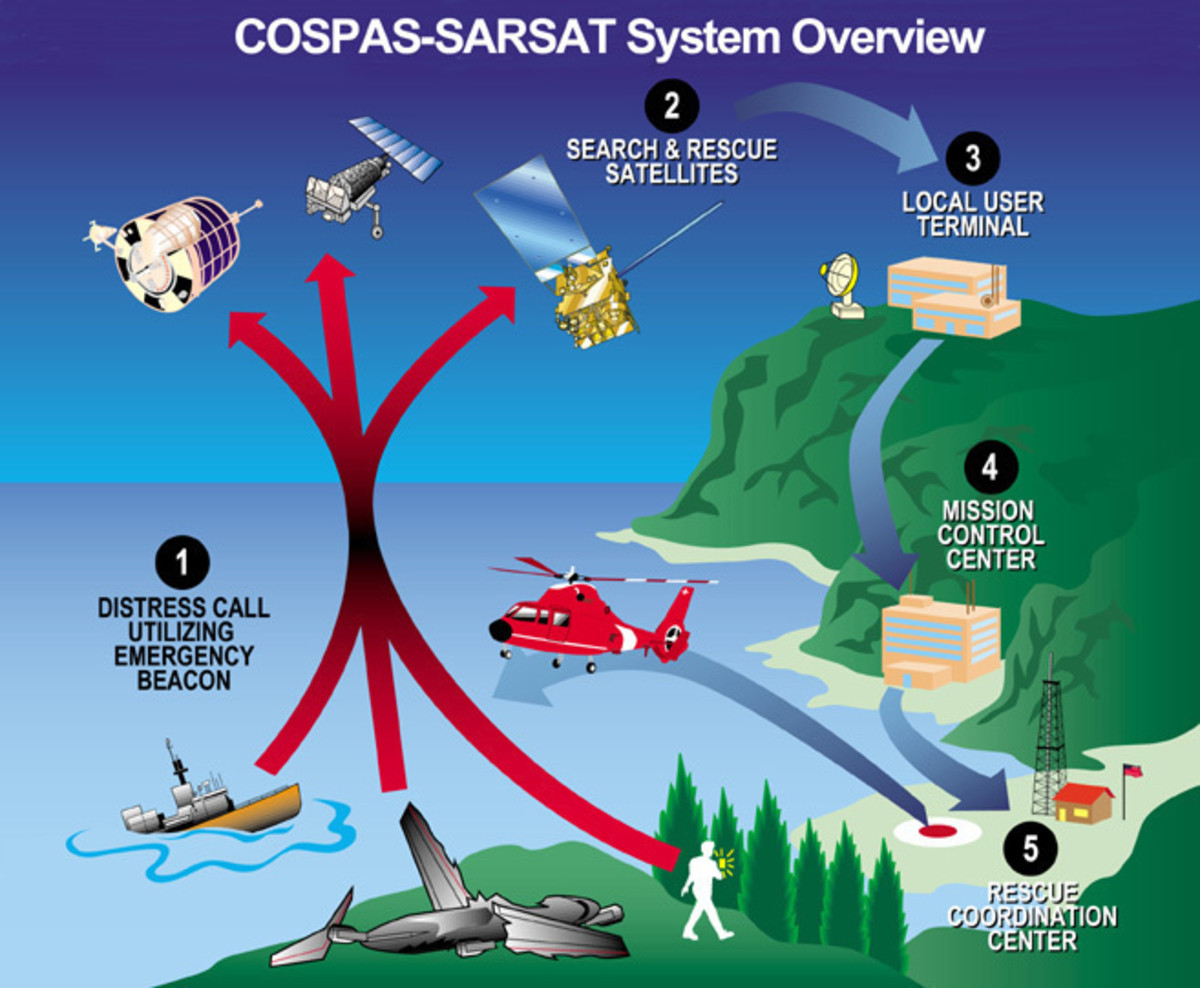 The Cospas-Sarsat satellite system uses a combination of different satellites to detect and locate emergency beacons. The satellites relay the distress signals from the emergency beacons to a network of ground stations and ultimately to the U.S. Mission Control Center in Suitland, Maryland. The USMCC processes the distress signal and alerts the appropriate search and rescue authorities to who is in distress and, more importantly, where they are located.