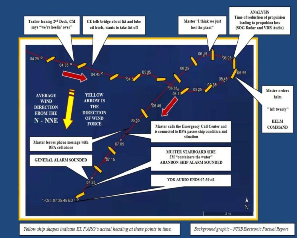 This illustrates what happened between 4:20 a.m. on October 1, 2015 and the sinking, showing ship heading and course over ground. Credit: U.S. Coast Guard