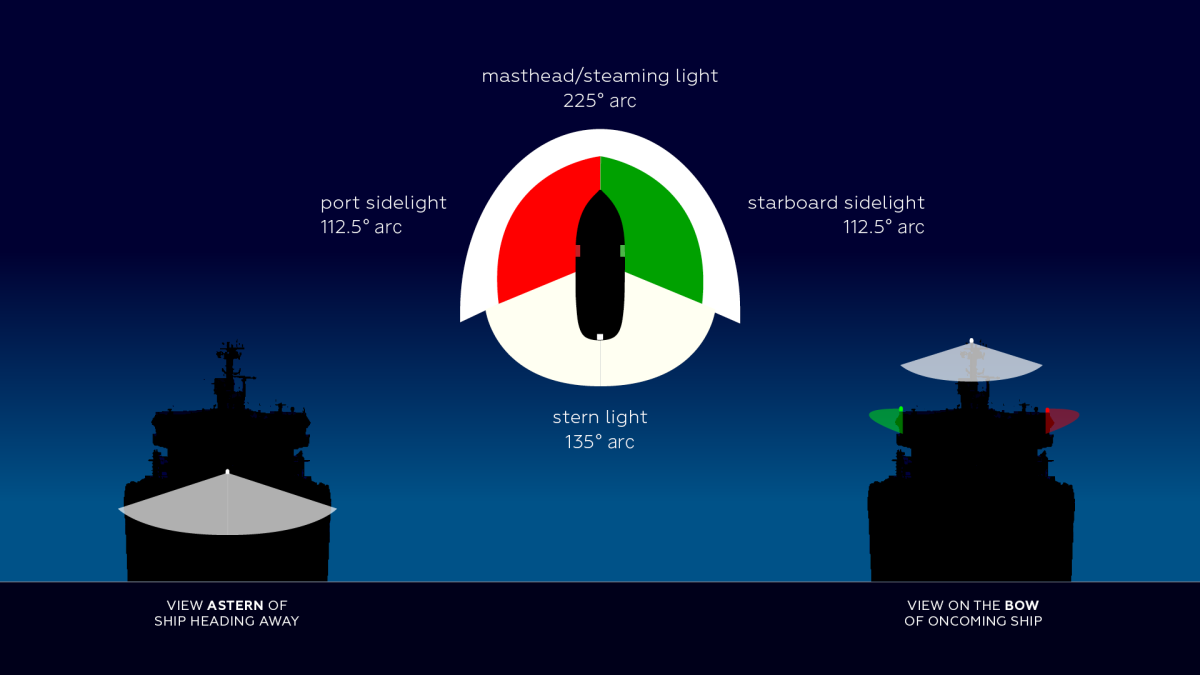 By understanding the arcs of visibility of various vessel lighting arrangements we can identify what kind of ships we see at night as well as their heading in relation to ours.