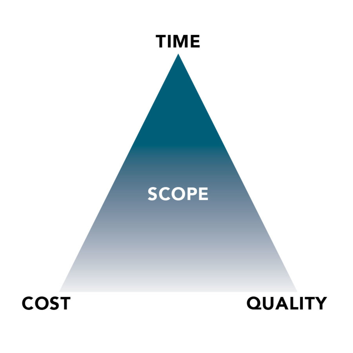 A successful refit must balance three components: time, quality and cost.