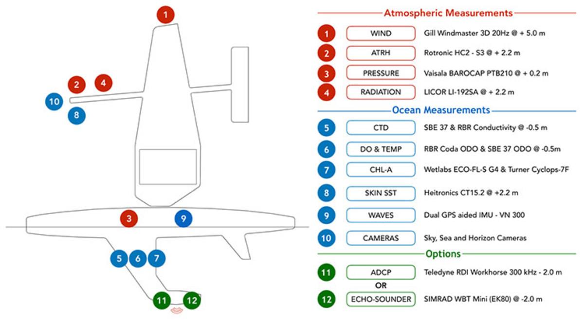 5d47b197f0c5a721985bff9a_saildrone-sensors-gen5 760px