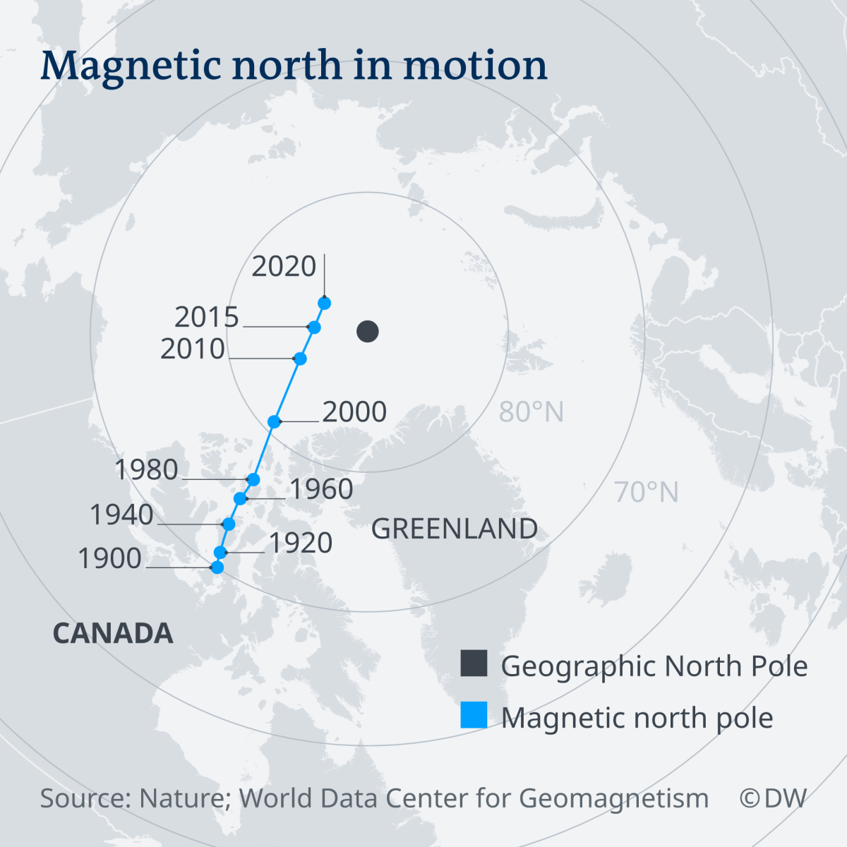 Magnetic Norh