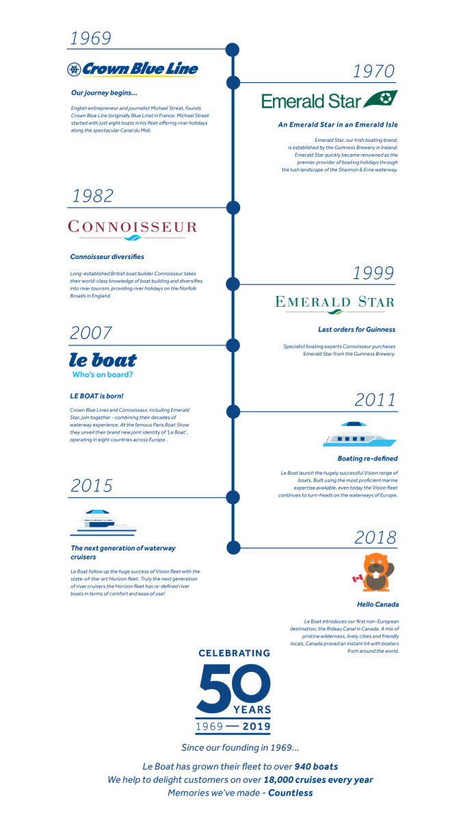 A timeline of Le Boat's history (click to enlarge).