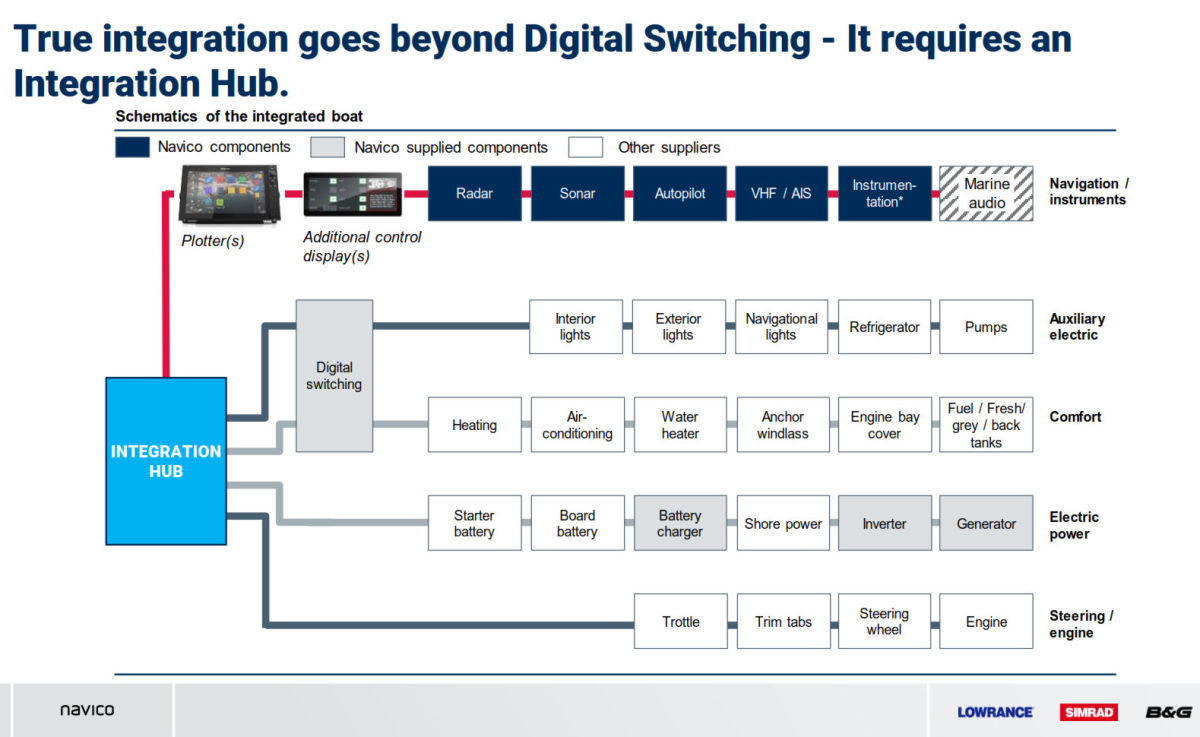 "Navico information display ""goes beyond Digital Switching""…"