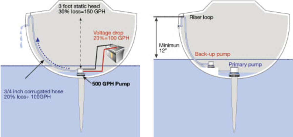 "Shown are the many factors that affect pump performance in the real world (left); The greater the ""head,"" the less the output; note, this is a two-pump system (right)."