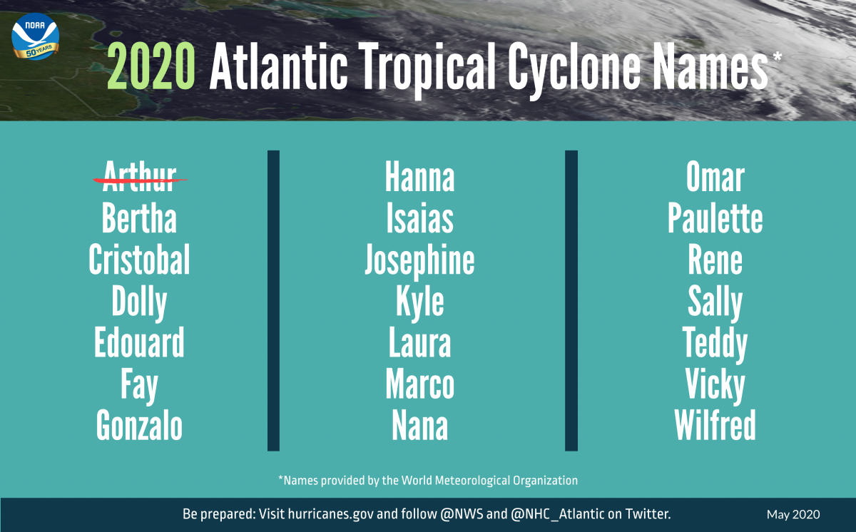 A summary graphic showing an alphabetical list of the 2020 Atlantic tropical cyclone names as selected by the World Meteorological Organization. The first named storm of the season, Arthur, occurred in earlier in May before the NOAA's outlook was announced.